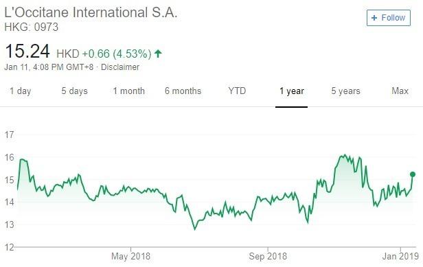 L'Occitane 股價趨勢圖 / 圖:谷歌