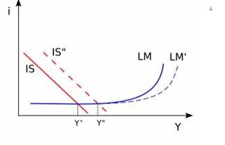 (圖四:IS-LM模型,維基百科)