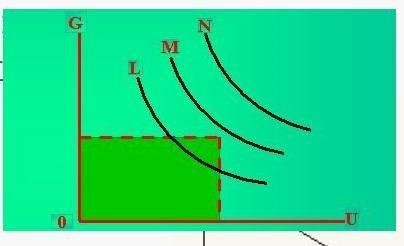 (圖五:正常負斜率菲利浦斯曲線圖,維基百科)