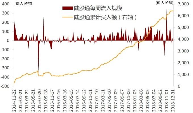 圖: 招商證券。陸股通流動變化及趨勢。