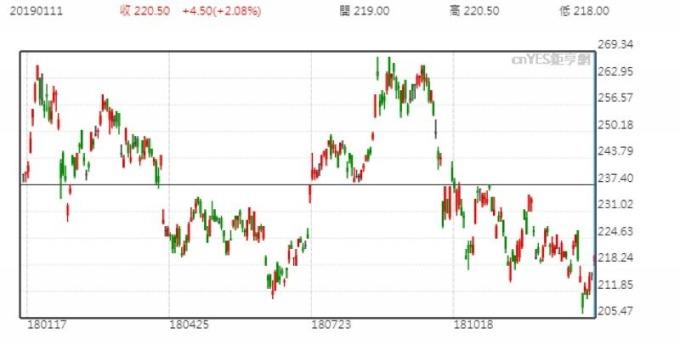 台積電股價日線走勢圖 (近一年以來表現)