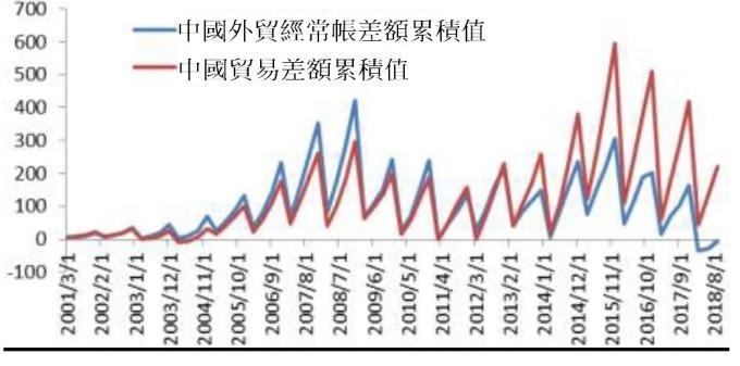 圖: 民生銀行。中國貿易順差與經常帳差額趨勢變化。