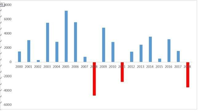 資料來源:CMoney,資料期間:2000~2018年,單位:新台幣億元,保德信投信整理。