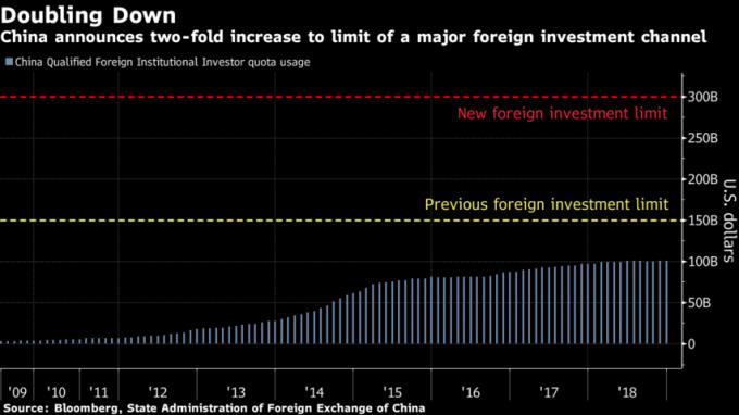 中國目前 QFII 實際使用額度約 1010 億美元。(來源:Bloomberg)