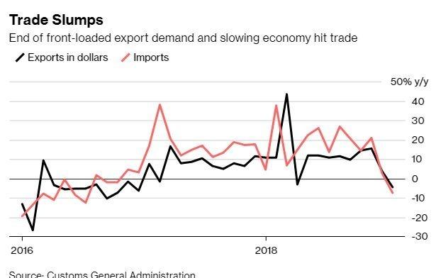 中國進出口數據開始下滑 (圖表取自彭博)