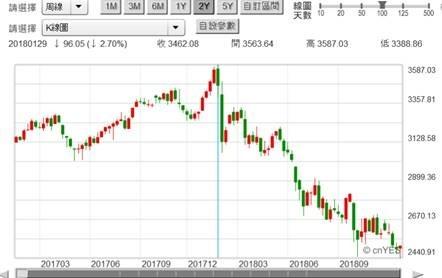 (圖二:上證綜合股價指數日K線圖,鉅亨網)