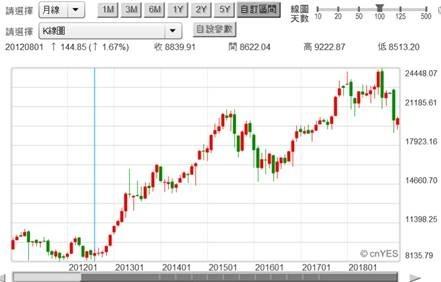 (圖三:日經225股價指數月K線圖,鉅亨網)