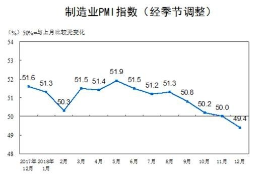 (圖五:中國統計局的製造業PMI指數,中國統計局網站)