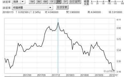 (圖一:中國10年期公債殖利率周曲線圖,鉅亨網Stock Q)