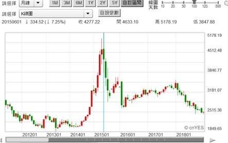 (圖四:上證股價指數月K線圖,鉅亨網)