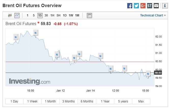 布蘭特原油期貨下跌。(圖:翻攝自Investing.com )