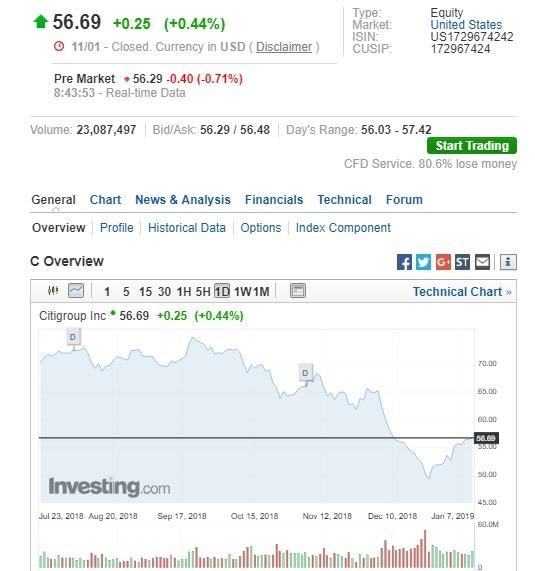 花旗集團盤前股價下滑。(圖:翻攝自Investing.com)