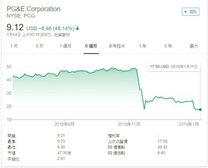 PG&E 股價走勢圖。