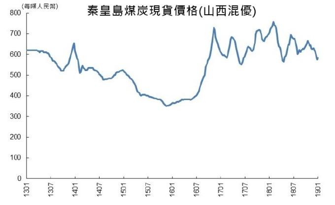 圖:華創證券
