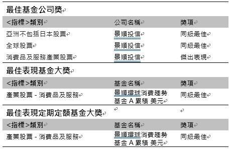 資料來源:Benchmark,獎項評選期間至2018年9月底