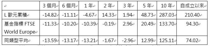 資料來源:理柏資訊,2018/12/31,原幣計價,淨收益轉入再投資,台新投顧整理。歐元累積成立於2001年8月17日。所有基金績效,均為過去績效,不代表未來之績效表現,亦不保證基金之最低投資收益。