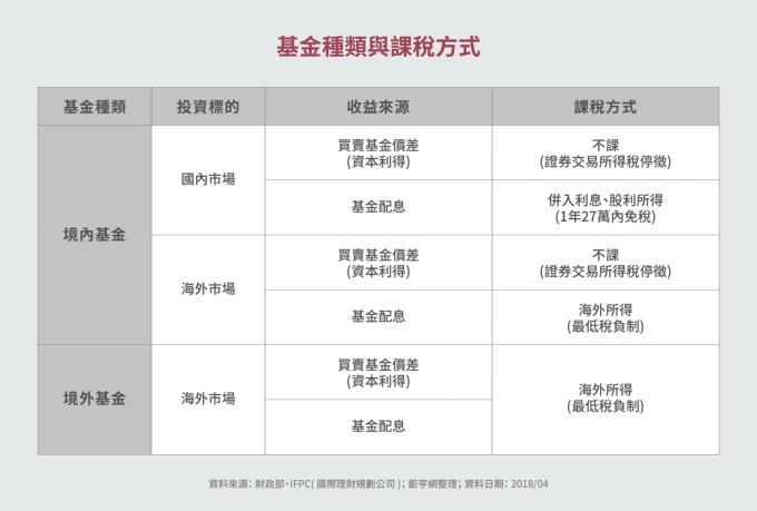 資料來源:「鉅亨買基金」整理,截至2019/1/14。