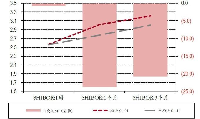 圖:中銀國際證券。今年頭兩周SHIBOR變化。