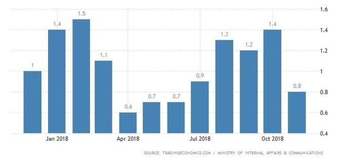日本通膨率 圖片來源:tradingeconomics.com