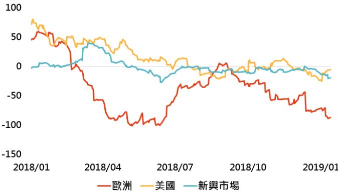 資料來源:Bloomberg,「鉅亨買基金」整理,採用指數如上表;資料日期:2019/1/15。此資料僅為歷史數據模擬回測,不為未來投資獲利之保證,在不同指數走勢、比重與期間下,可能得到不同數據結果。