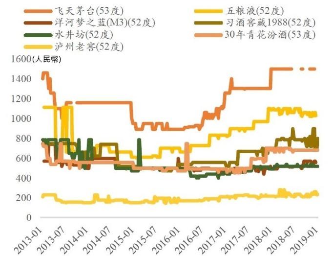圖:廣證恆生。主要白酒於京東銷售價格走勢。