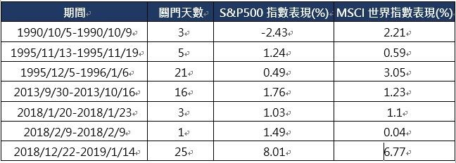 資料來源:彭博,統計至2019/1/15,保德信投信整理。