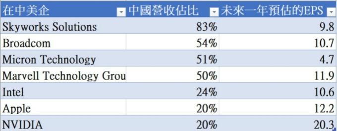 資料來源:HSBC/CNBC;製表:羅昀玫