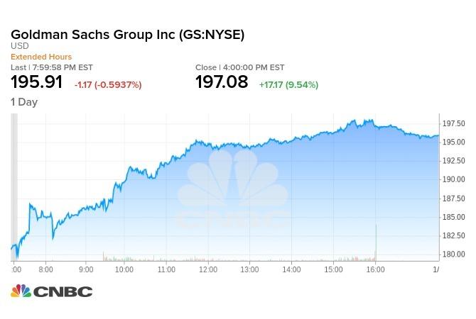 高盛週三公布財報後,股價漲逾9.5%。