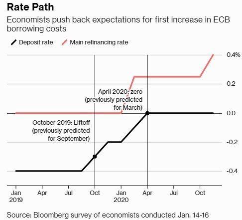 黑:ECB 存款利率 紅:ECB 再融資利率 圖片來源:Bloomberg Survey