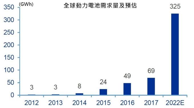 資料來源:高工鋰電