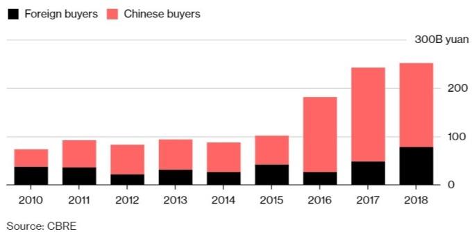 中國商業房地產本地和外資購買金額出現此消彼長。(來源:Bloomberg)