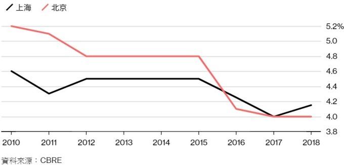 上海和北京辦公大樓投報率已經止跌。