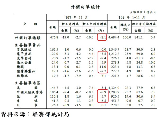 表5、外銷接單地區統計表
