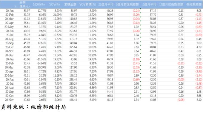 表4、台灣外銷接單各月統計表