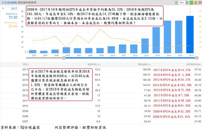 表2、大立光(3008)歷年EPS與每股現金股利對照表