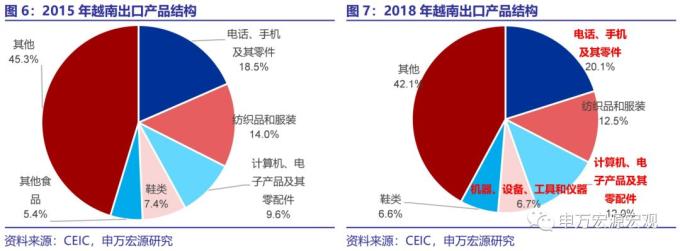 2015&2018年越南出口產品結構變化