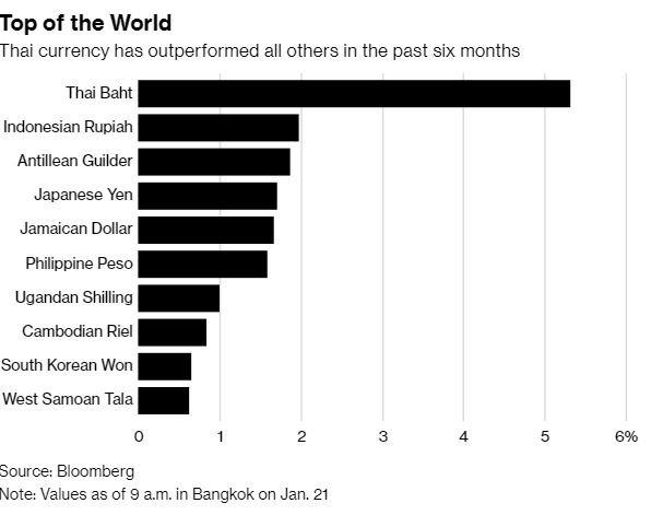 近半年各國貨幣兌美元走勢(圖表取自彭博)