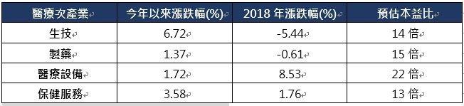 資料來源:彭博、Sectoral,統計至2019/1/16,保德信投信整理。