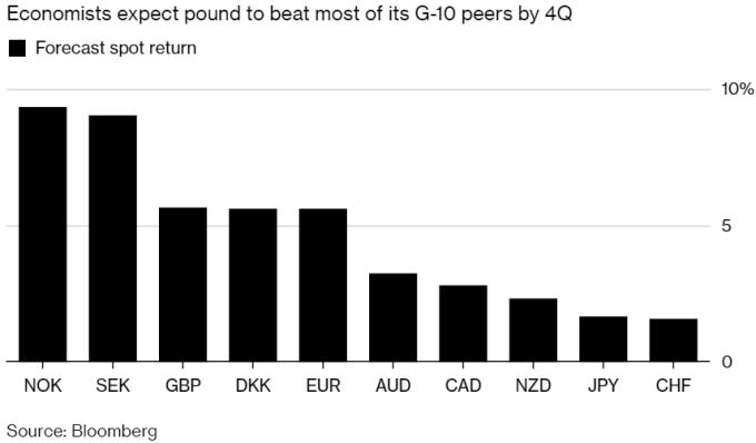 彭博調查中,經濟學家期英鎊第四季底前漲幅超5%,表現優於大多數G10貨幣。