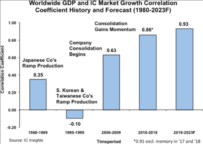 2018年全球GDP成長與IC市場成長關聯性以及到2023年的預測(圖:IC Insight)