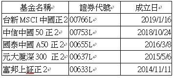 資料來源:TEJ  資料日期:2019/01/22