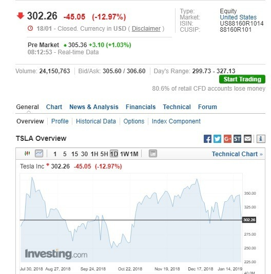 特斯拉盤前股價上漲。(圖:翻攝自 Investing.com)