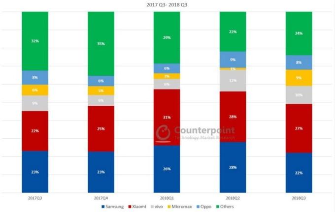 印度智慧型手機品牌季度市占。藍:三星;紅:小米;灰:Vivo;黃:Micromax;淺藍:Oppo;綠:其他 (圖:Counterpoint)