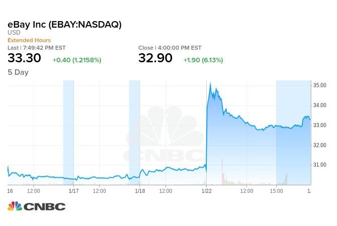 eBay 5 日股價走勢