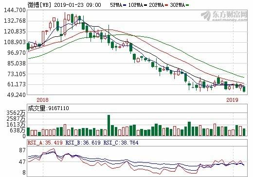 圖: 東方財富網,微博股價周線。