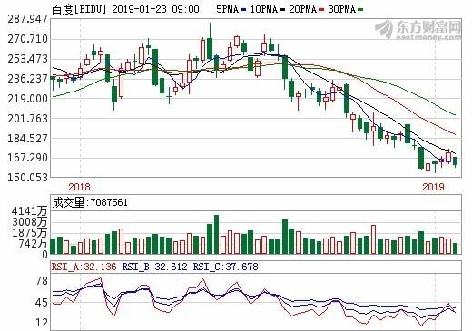 圖: 東方財富網,百度股價周線。