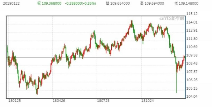 美元兌日圓股價日線走勢圖 (近一年以來表現)