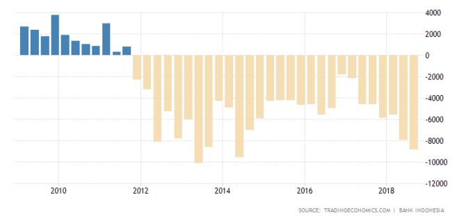 印尼貿易帳 (近十年來表現) 圖片來源:tradingeconomics.com