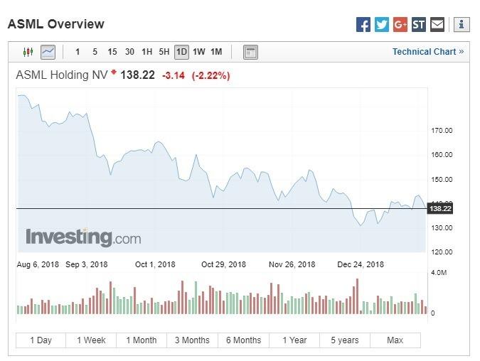 艾司摩爾股價下跌。(圖:翻攝自Investing.com)