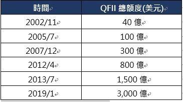 資料來源:中國外匯管理局,彭博,2019/1。